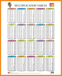 Times Tables 1 12 Maths Tables 21 To 30 Printable Math Table 21 To 30
