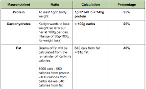 how to set your macronutrients the right way on a paleo diet