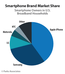 apple vs android sales about apple s 40 smartphone market fortune