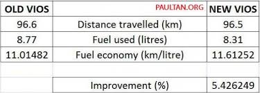 toyota prius petrol consumption 2012 and 2013 toyota vios fuel consumption and in car sound level test