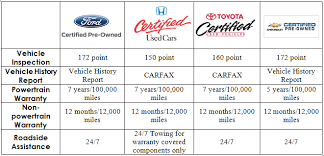 ford certified pre owned see how ford s certified pre owned programs stacks up academy