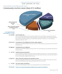 Dr Bader Morbach Bryan Health Community Benefits Report For Fiscal Year 2014 By