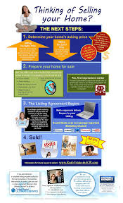 thinking of selling your house a real estate infographic what