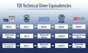 shore diving tips and tricks sdi tdi erdi
