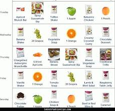 will i have quick weight loss on the slim fast diet slim fast
