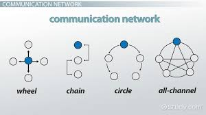 communication networks types u0026 examples video u0026 lesson
