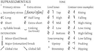 international phonetic alphabet wikipedia