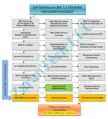 Sample Resume For Sap Sd Consultant by Apna Triangle