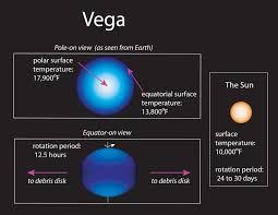 vega star facts interesting informaiton