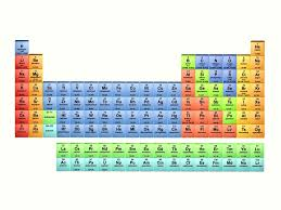 p table of elements element list atomic number element name and symbol