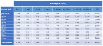 average table rental cost understanding the small and medium multifamily housing stock