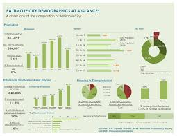 Cost Of Living Map Usa by Data U0026 Demographics Department Of Planning