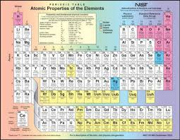The Elements Of The Periodic Table Periodic Table Of The Elements U0026 Mayan Format Link Rf Cafe