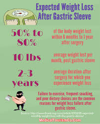 expected weight loss after gastric sleeve weight loss surgery
