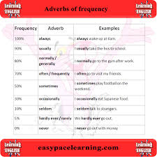 adverb lessons adverbs of frequency learn what are adverbs of frequency
