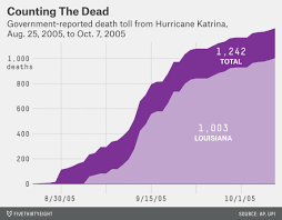 we still don u0027t know how many people died because of katrina