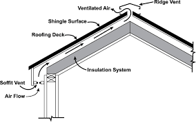vented attic or unvented attic ok mostly vented today
