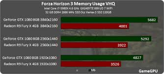 video bench mark forza horizon 3 first gpu cpu benchmark guru3d forums