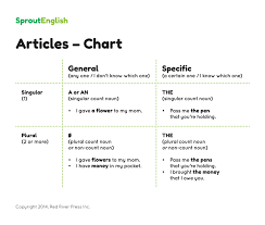 articles sprout english