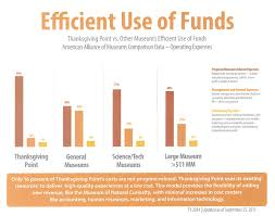 jobs at thanksgiving point efficient use of funds box jpg