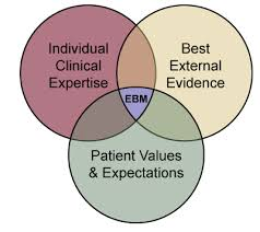 what is ebm evidence based medicine ebm search smart at