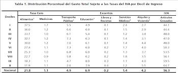 iva en mexico 2016 impacto recaudatorio e incidencia en la población pobre de méxico