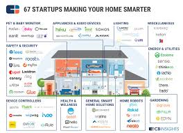 kitchen appliance companies smart home market map 67 startups in home automation smart home