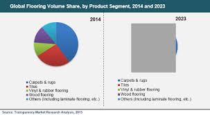 global flooring market to boost at 7 0 cagr during 2015 2023