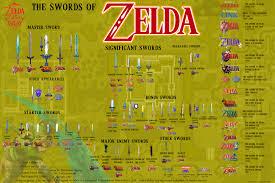 The Legend Of Zelda A Link Between Worlds Map by Every Sword In The Zelda Series Gaming