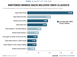 nintendo bring top games to snes classic edition chart business