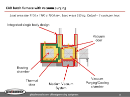 Vaccum Purger Vacuum Purging New Innovation For Controlled Atmosphere Brazing