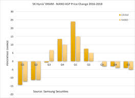 Seeking Dram Micron Technology Continues To Outperform The Memory Industry As A
