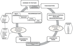 plans for dumas short stuff fits cox 049 urban ecosystems and human services part ii climate change and