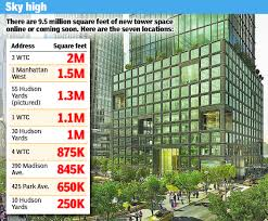 manhattan to have 9 5 million square feet on market by 2018 new