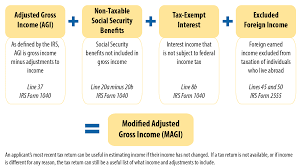 Household Essentials List Household Size And Income Coverage And Tax Family Obamacare Facts