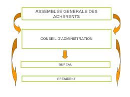 Bureau Des Associations - bureau d une association