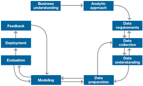 why we need a methodology for data science ibm big data