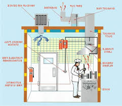 Kitchen Ventilation System Design Kitchen Exhaust System Best Ideas For Kitchen Ventilation System