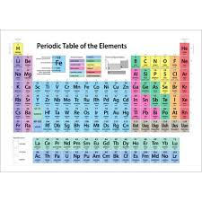 Periodic Table Sr Periodic Table Of Elements Art Canvas Print