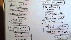 Scientific Method Worksheet For Kids Scientific Method Vs Engineering Process Youtube