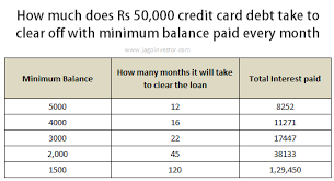 Formula Credit Card Minimum Payment Minimum Balance In Credit Card How Does It Work