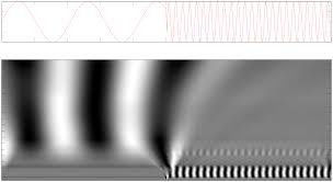 tutorial wavelet matlab continuous wavelet transform wikipedia