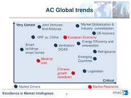 air conditioning trends and forecast anette meyer holley john up u2026