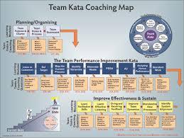 Maps Coaching Kata Coaching Maps Team Kata