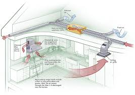Kitchen Ventilation System Design Creative Of Ideas For Kitchen Ventilation System Design Kitchen
