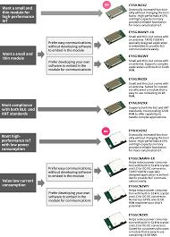 bluetooth technical information bluetooth le pinterest