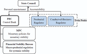 twin peaks regulation after the global financial crisis a reform