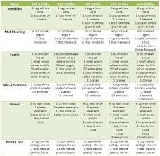 best 25 low cholesterol diet plan ideas on pinterest low carb