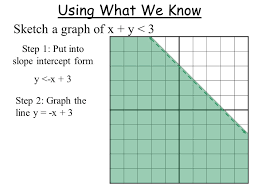 graphing linear inequalities in two variables swbat graph a linear