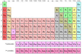 How Many Elements Are There In The Periodic Table High Chemistry Electron Configurations Of Main Group